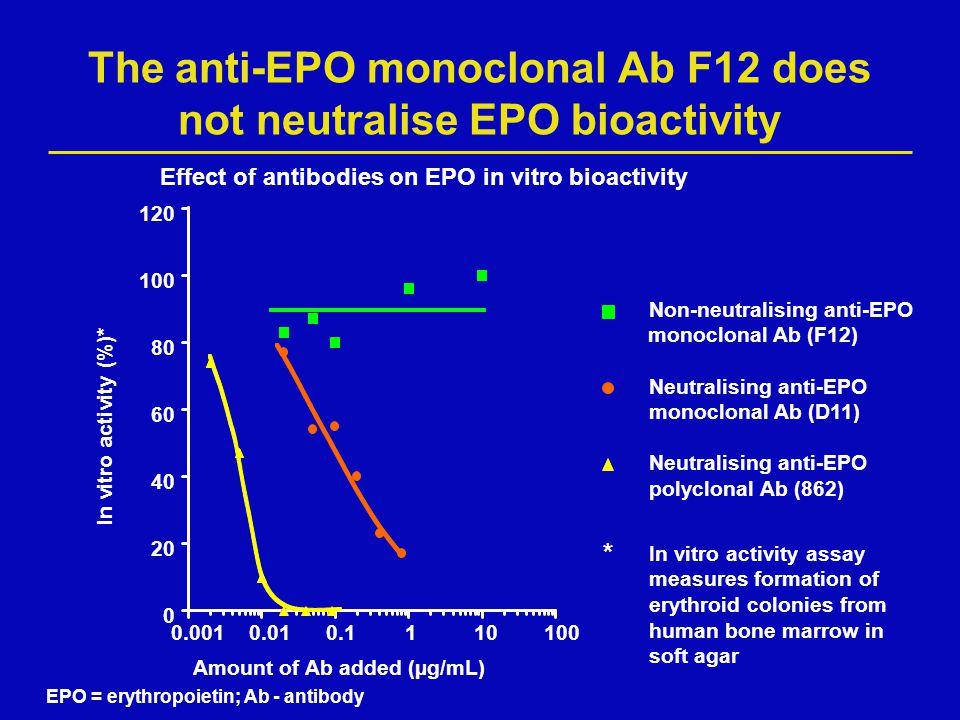 The anti-EPO monoclonal Ab F12 does not neutralise EPO bioactivity