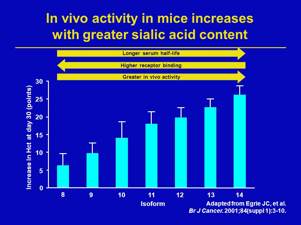 In vivo activity in mice increases with greater sialic acid content