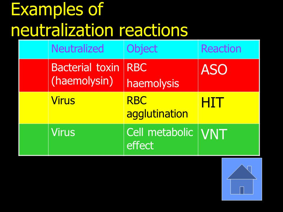 Examples of neutralization reactions