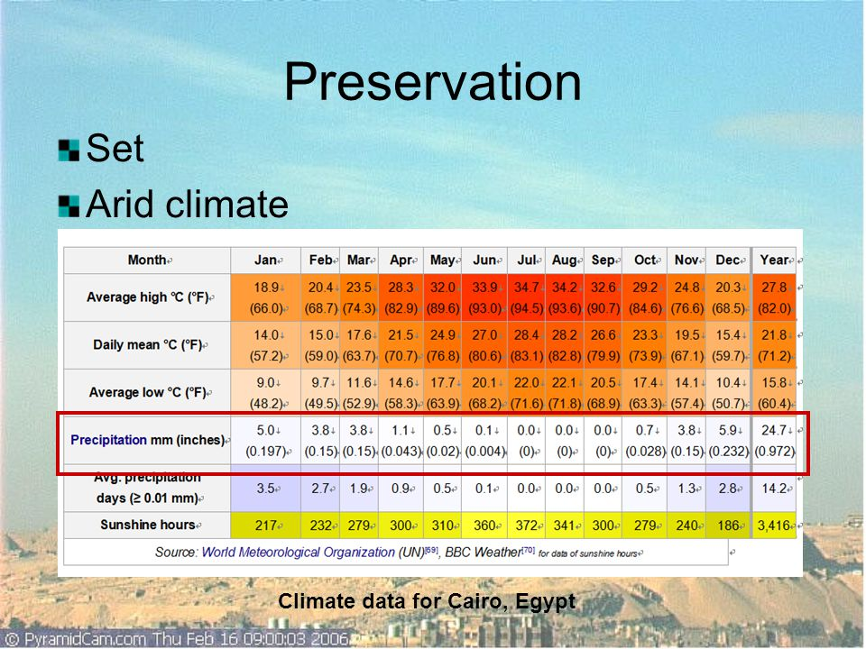 Preservation Set Arid climate Climate data for Cairo, Egypt