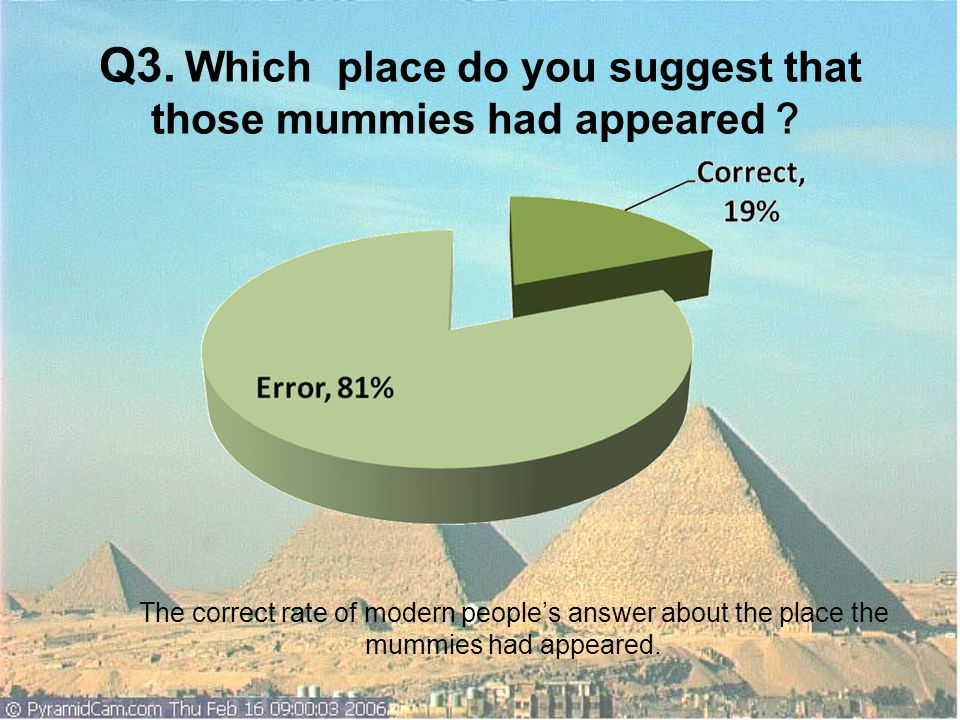 Q3. Which place do you suggest that those mummies had appeared?