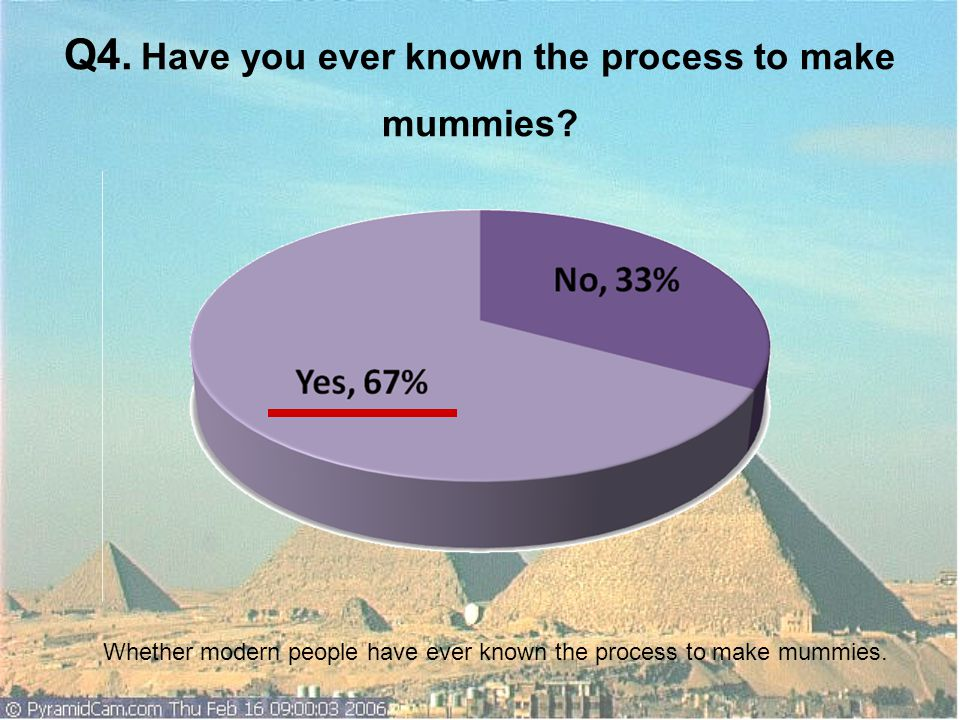 Q4. Have you ever known the process to make mummies