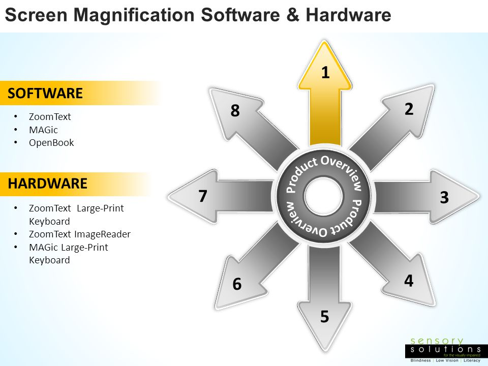 Product Overview Screen Magnification Software & Hardware 1 2 8 7 3 4