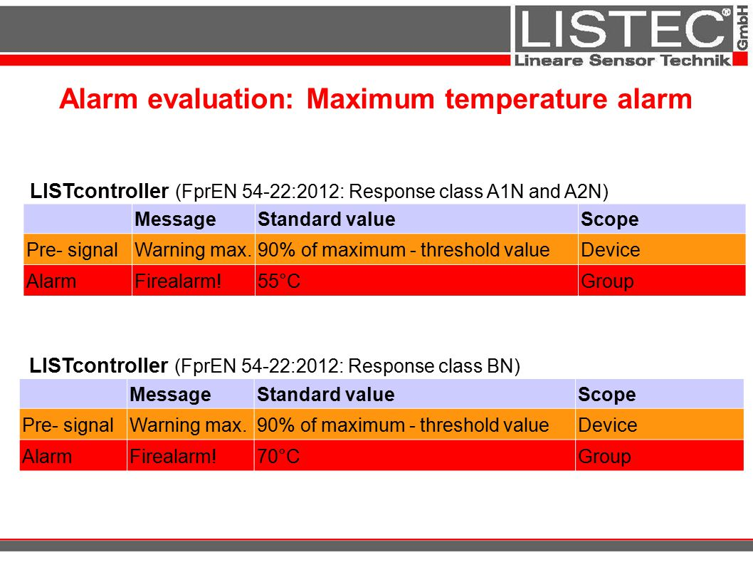 Alarm evaluation: Maximum temperature alarm
