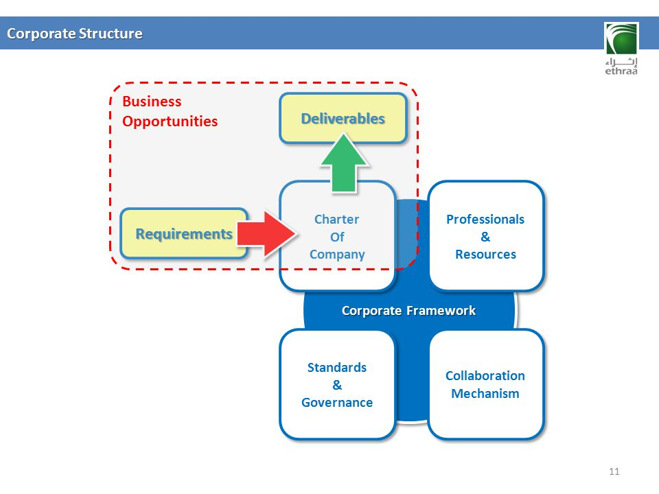 Deliverables Requirements