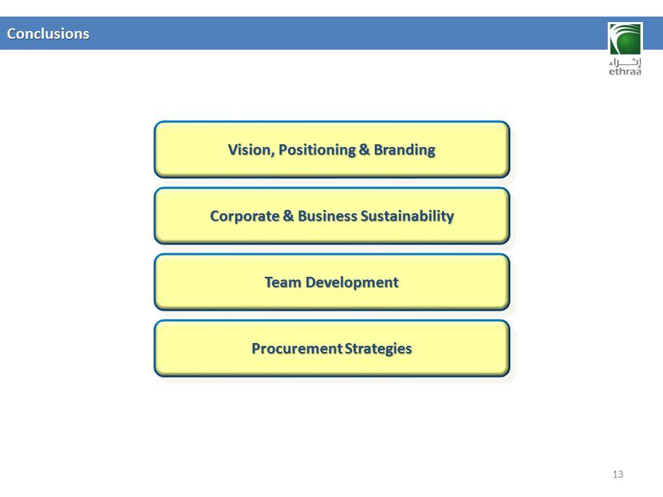 Vision, Positioning & Branding