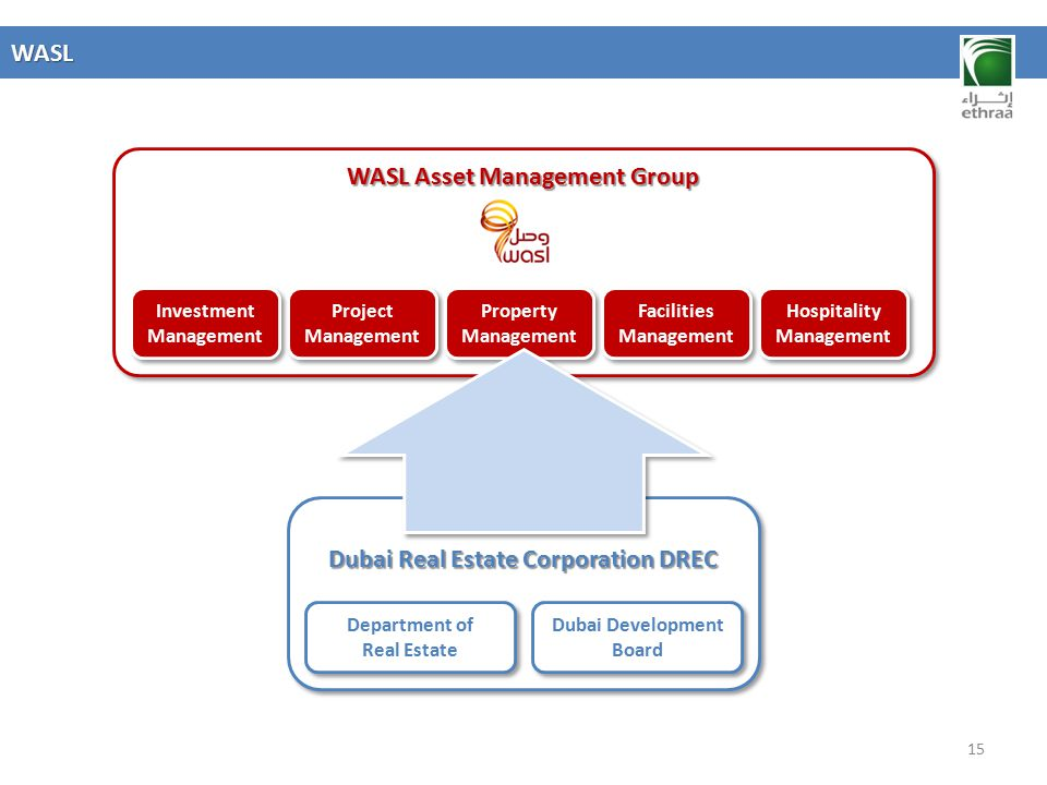 WASL Asset Management Group Dubai Real Estate Corporation DREC