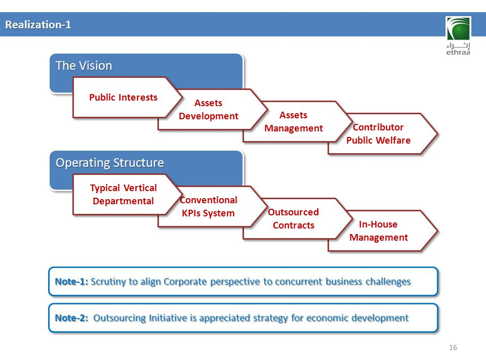 The Vision Operating Structure Realization-1 Public Interests Assets