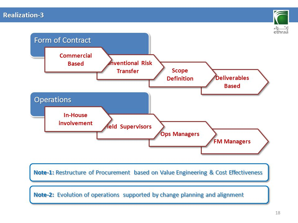 Form of Contract Operations Realization-3 Commercial Based