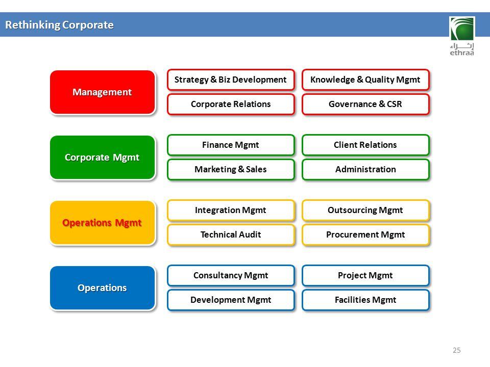 Strategy & Biz Development Knowledge & Quality Mgmt