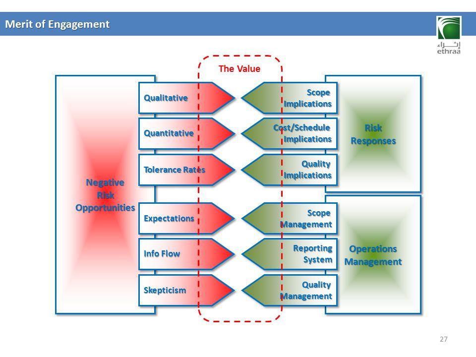 Merit of Engagement The Value Risk Responses Negative Opportunities