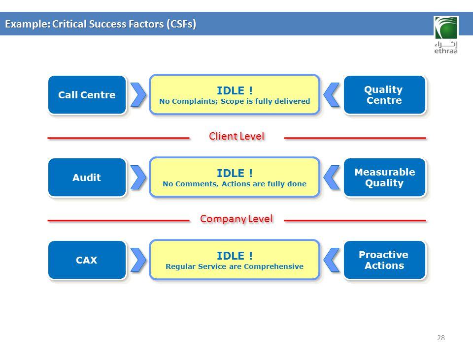 Example: Critical Success Factors (CSFs)