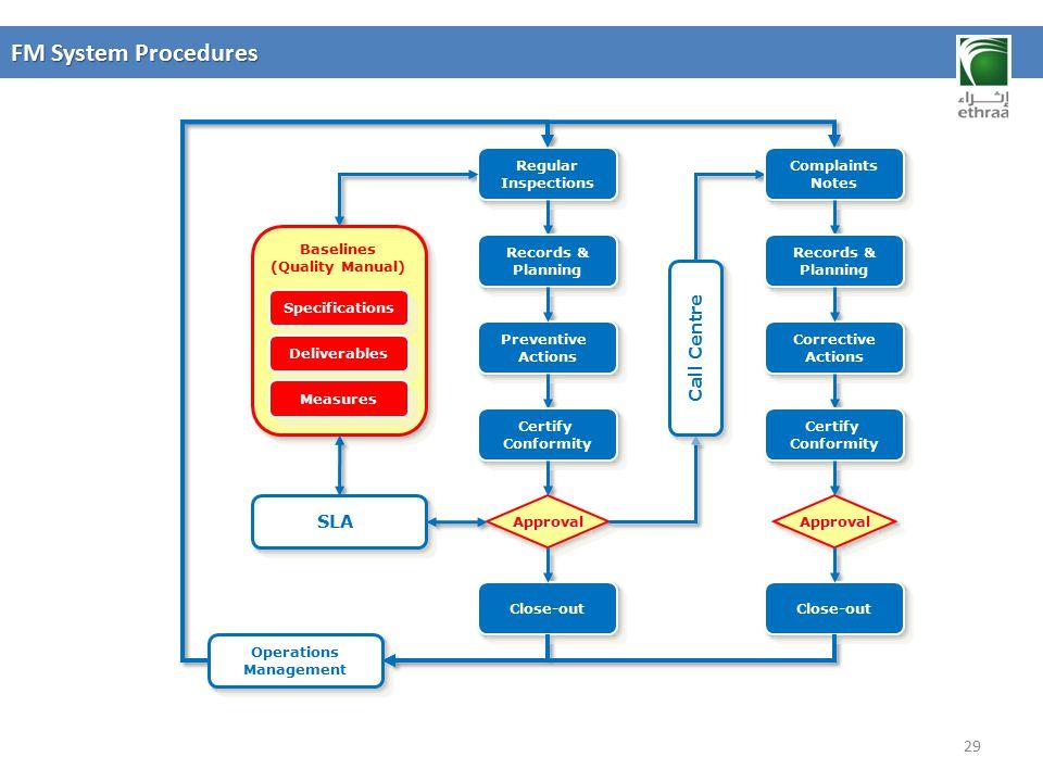 FM System Procedures Call Centre SLA Regular Inspections Preventive