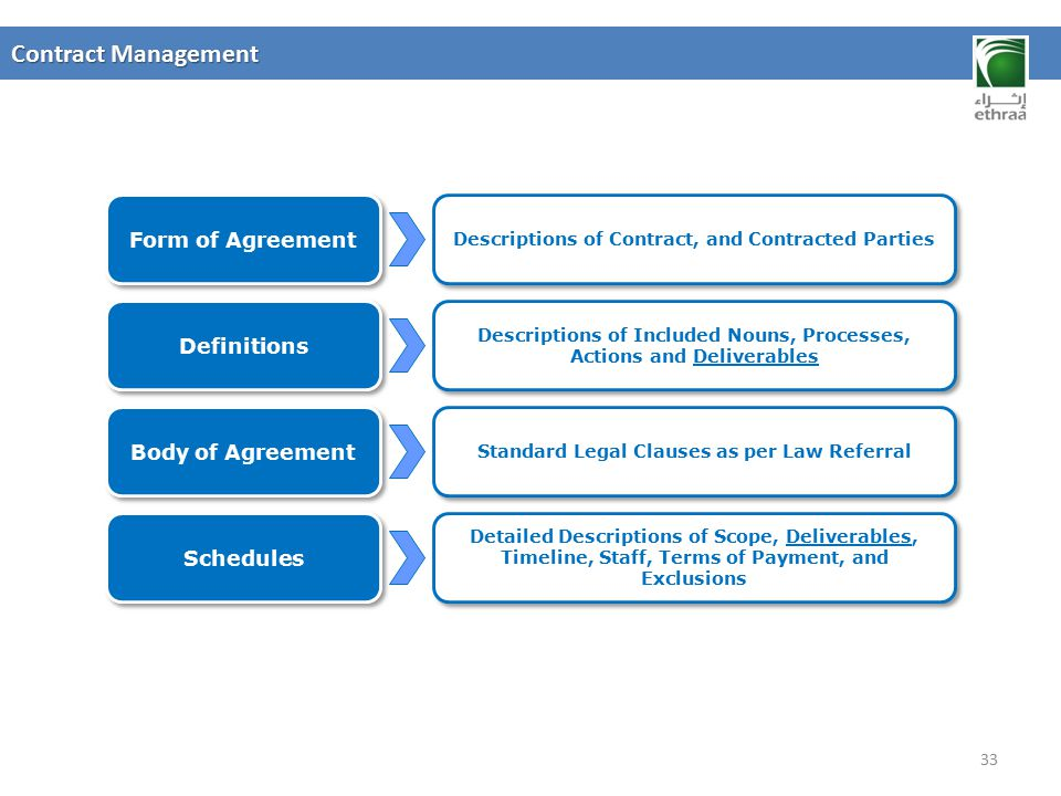 Contract Management Form of Agreement Definitions Body of Agreement