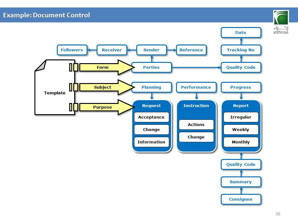 Example: Document Control