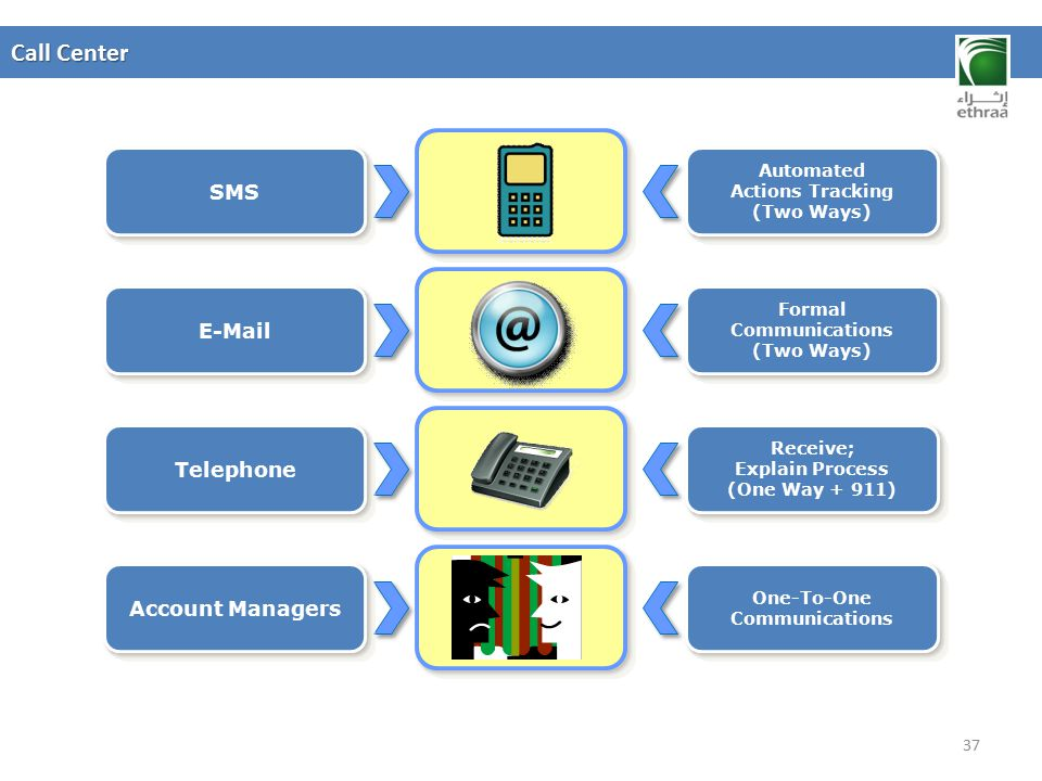 Call Center SMS E-Mail Telephone Account Managers Automated