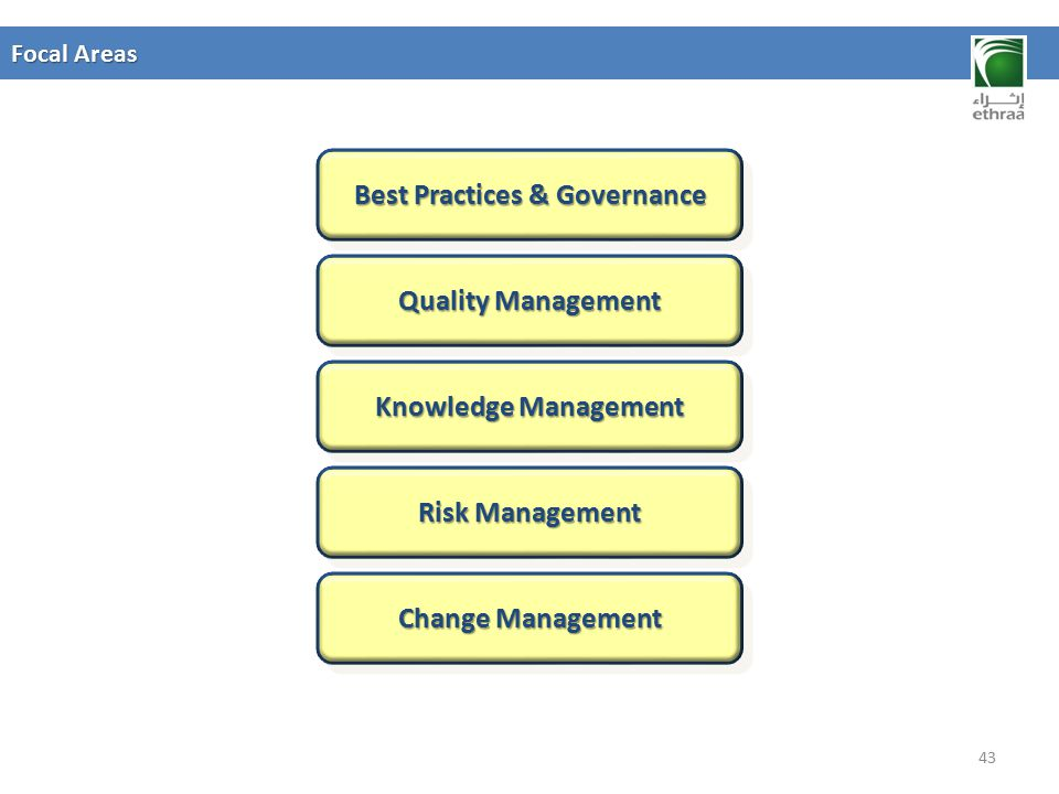 Best Practices & Governance
