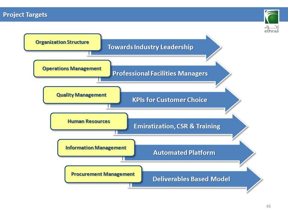 Towards Industry Leadership