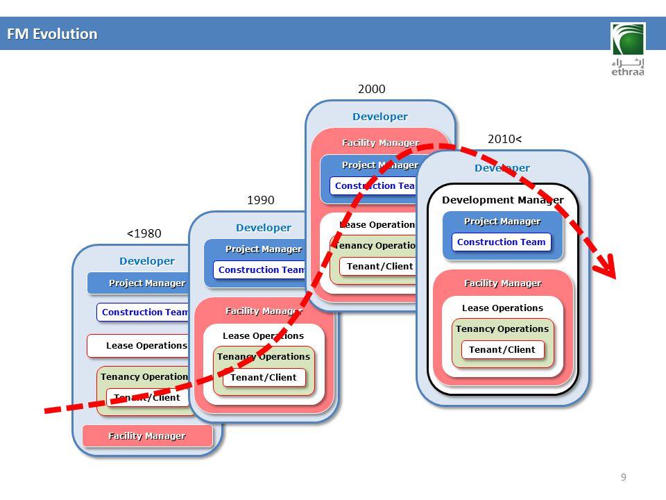 FM Evolution 2000 2010< 1990 <1980 Development Manager Developer