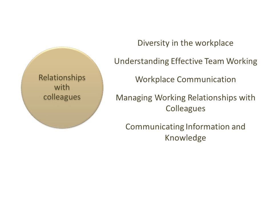 ilm understanding and developing relationships in the workplace (ilm) provides an essential development experience for your managers develop working relationships with colleagues planning and allocating work understanding leadership developing yourself and others.