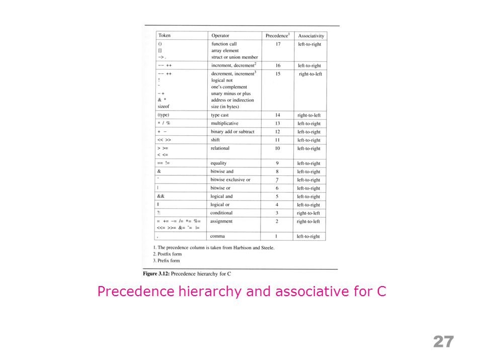 Precedence hierarchy and associative for C