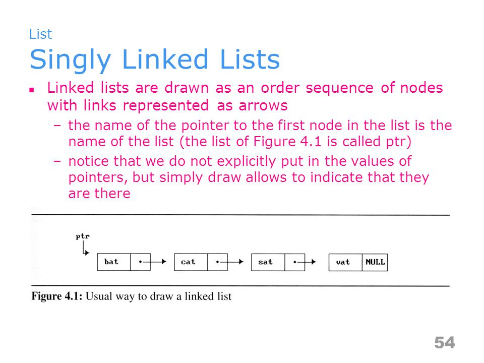 List Singly Linked Lists