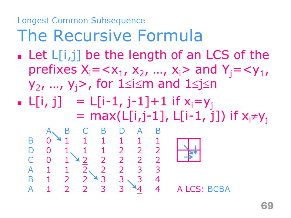 Longest Common Subsequence The Recursive Formula