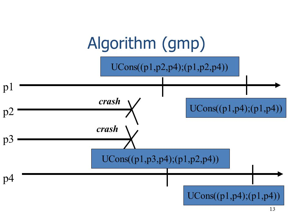 Algorithm (gmp) p1 p2 p3 p4 UCons((p1,p2,p4);(p1,p2,p4)) crash