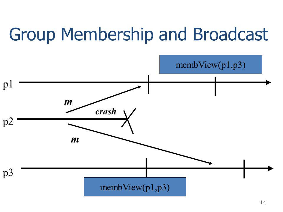 Group Membership and Broadcast