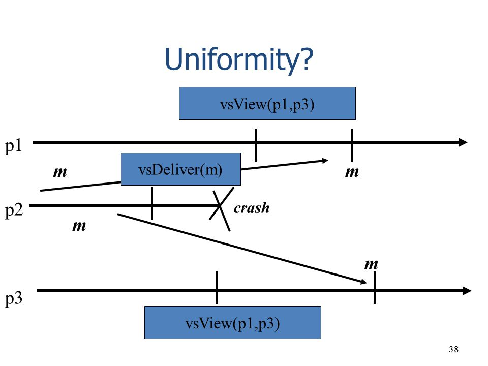 Uniformity p1 m m p2 m m p3 vsView(p1,p3) vsDeliver(m) crash