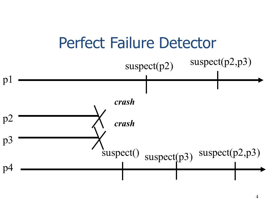Perfect Failure Detector