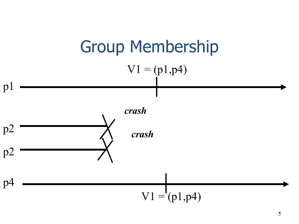 Group Membership V1 = (p1,p4) p1 crash p2 crash p2 p4 V1 = (p1,p4)