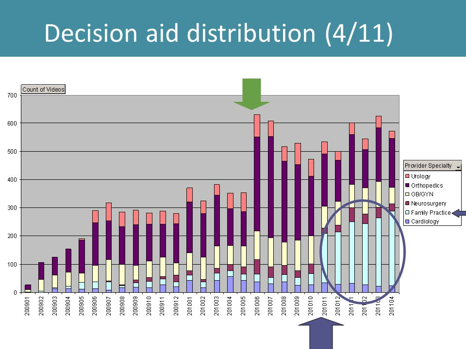 Decision aid distribution (4/11)