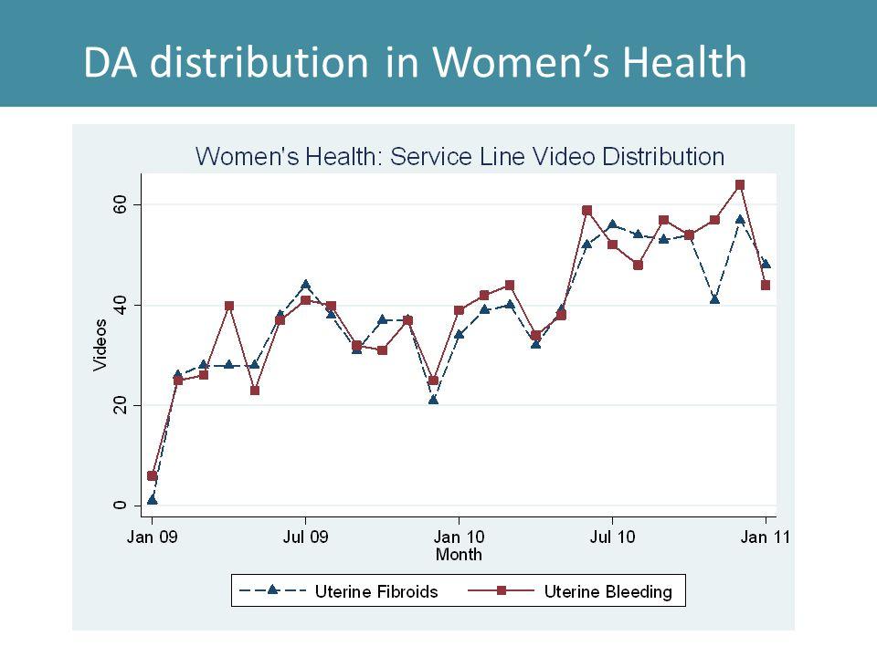 DA distribution in Women's Health