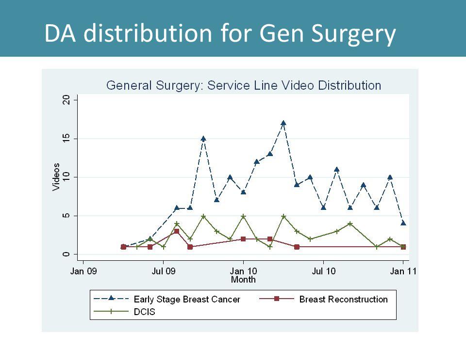 DA distribution for Gen Surgery