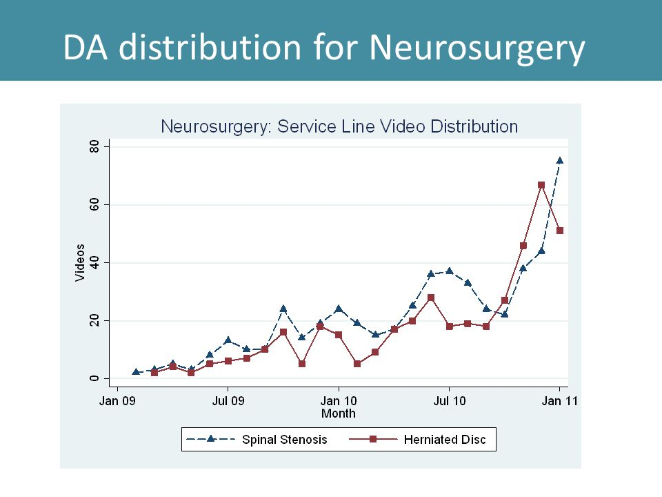 DA distribution for Neurosurgery