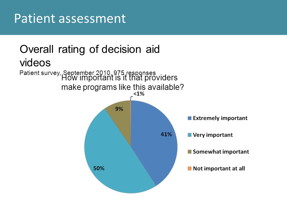 Patient assessment Overall rating of decision aid videos