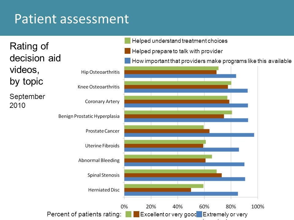 Patient assessment Rating of decision aid videos, by topic