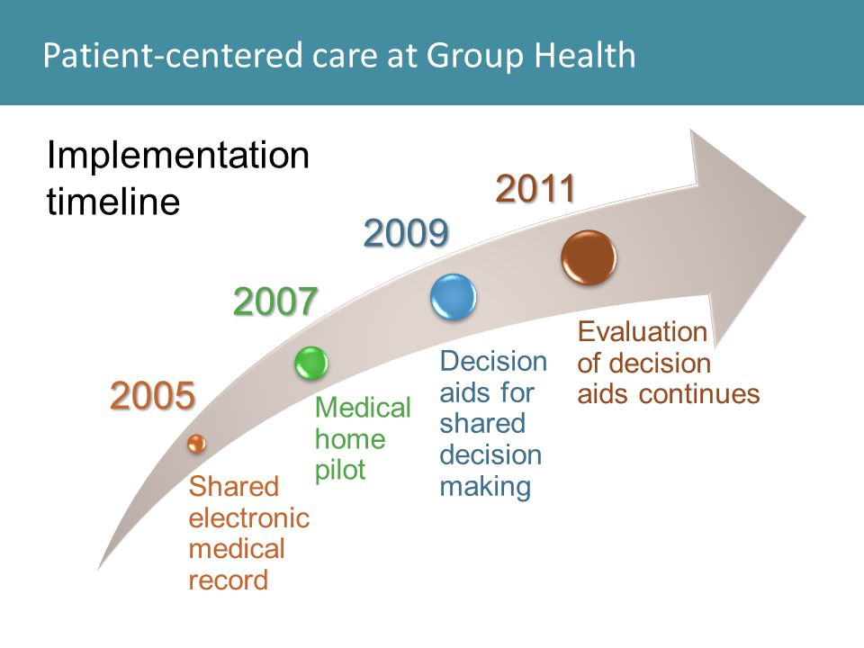 Patient-centered care at Group Health