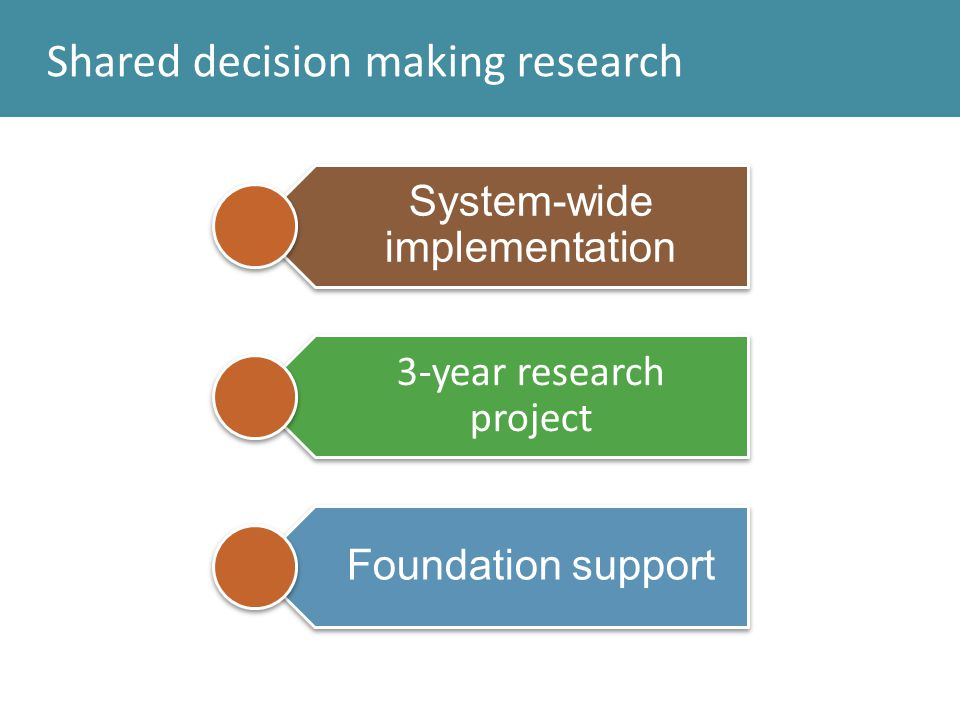 Shared decision making research