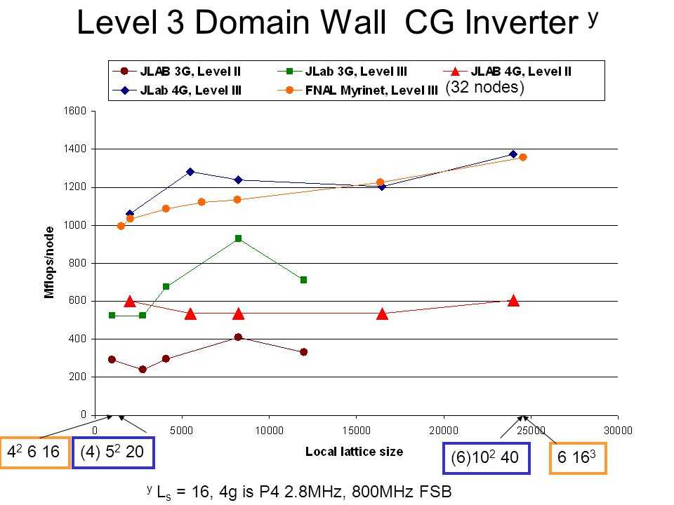 Level 3 Domain Wall CG Inverter y