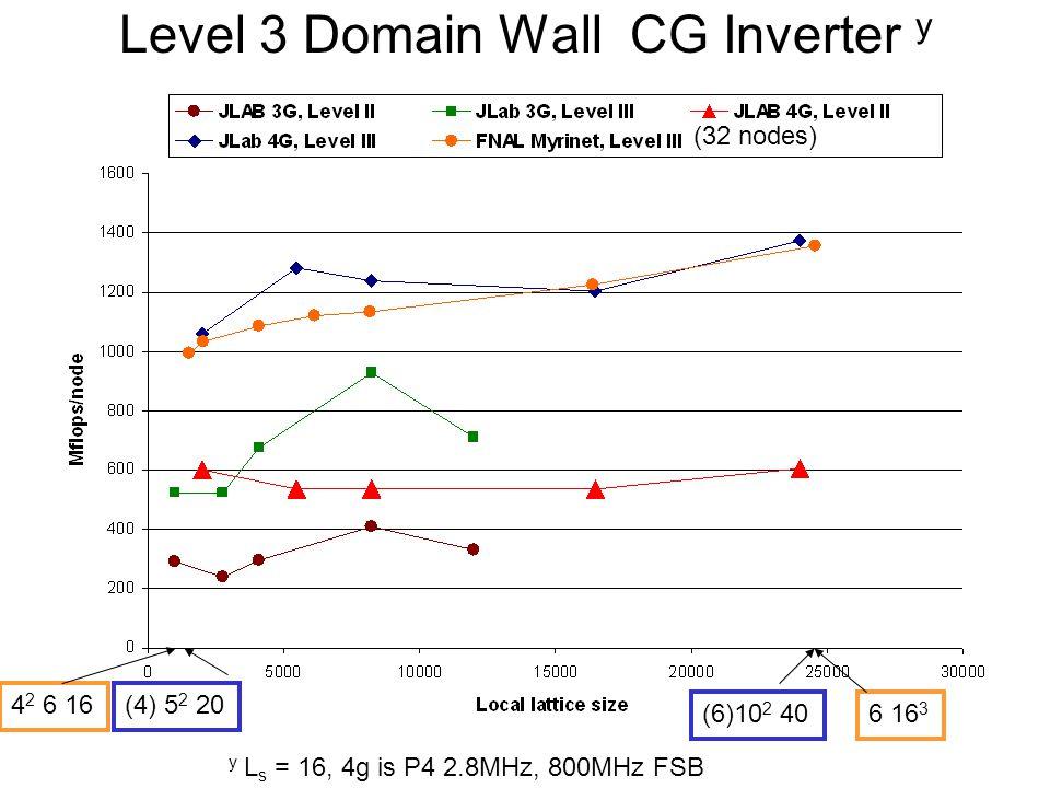 Level 3 Domain Wall CG Inverter y