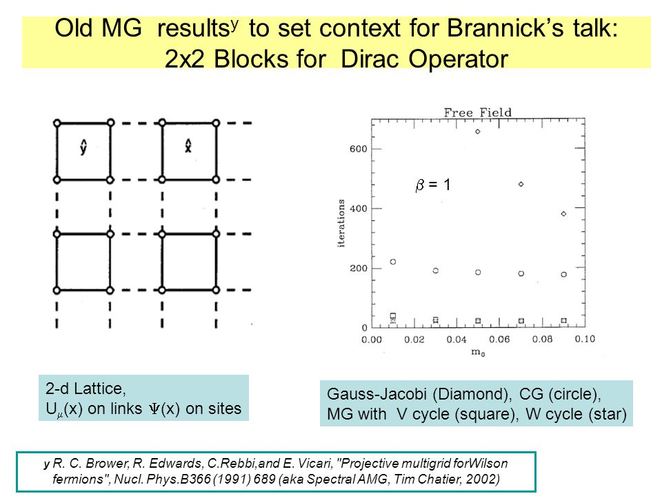 Old MG resultsy to set context for Brannick's talk: 2x2 Blocks for Dirac Operator