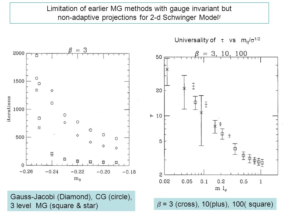Limitation of earlier MG methods with gauge invariant but
