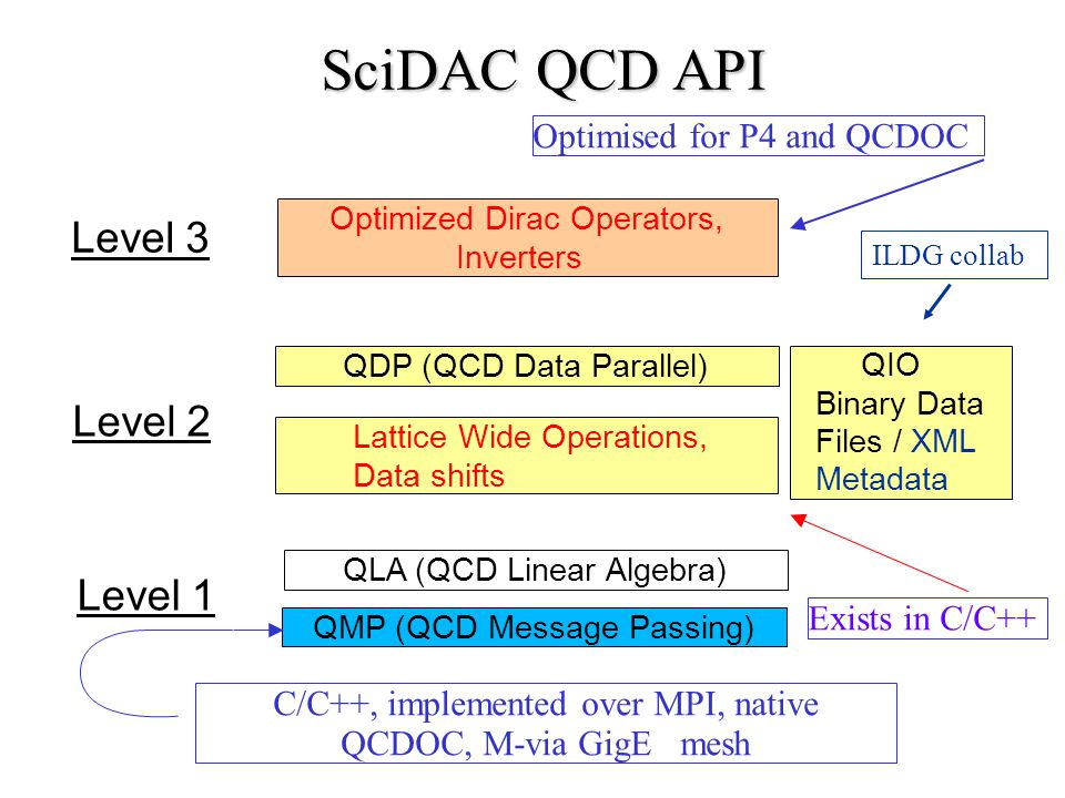 C/C++, implemented over MPI, native
