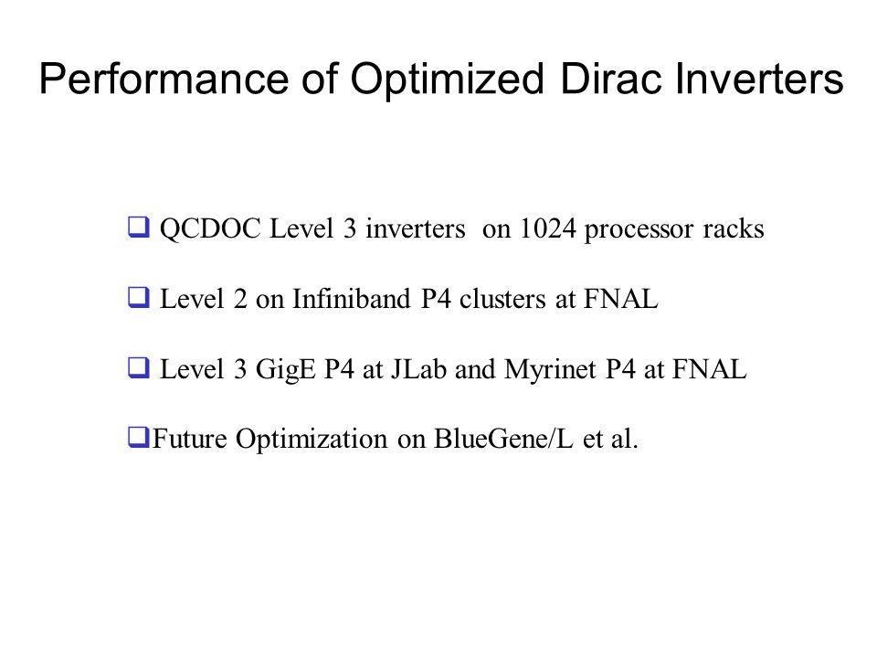 Performance of Optimized Dirac Inverters