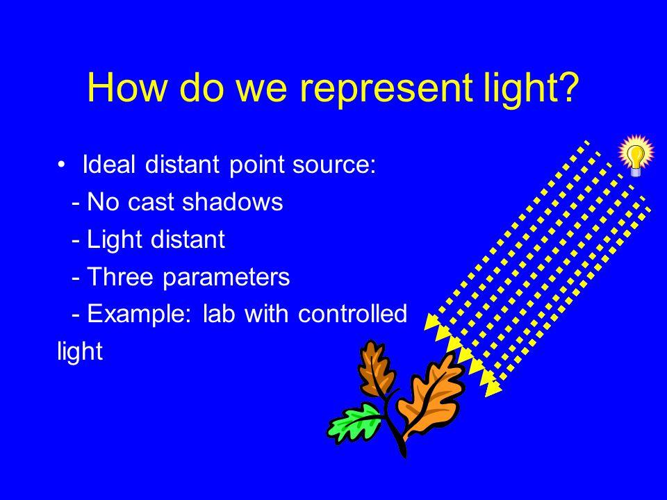 How do we represent light