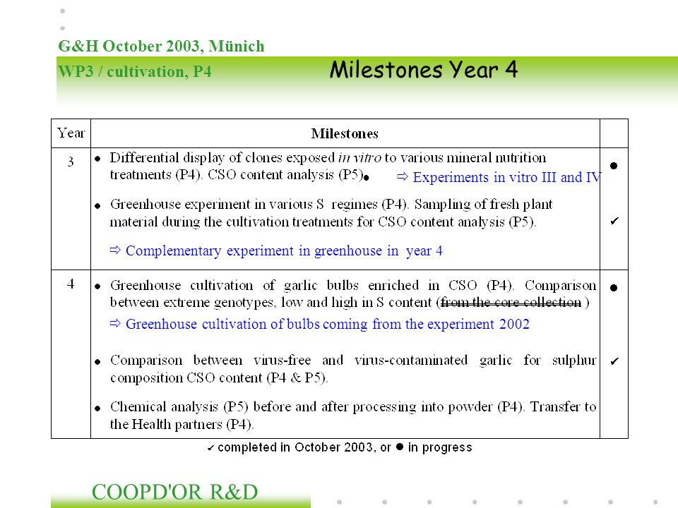 G&H October 2003, Münich WP3 / cultivation, P4 Milestones Year 4