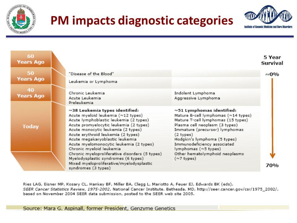 PM impacts diagnostic categories
