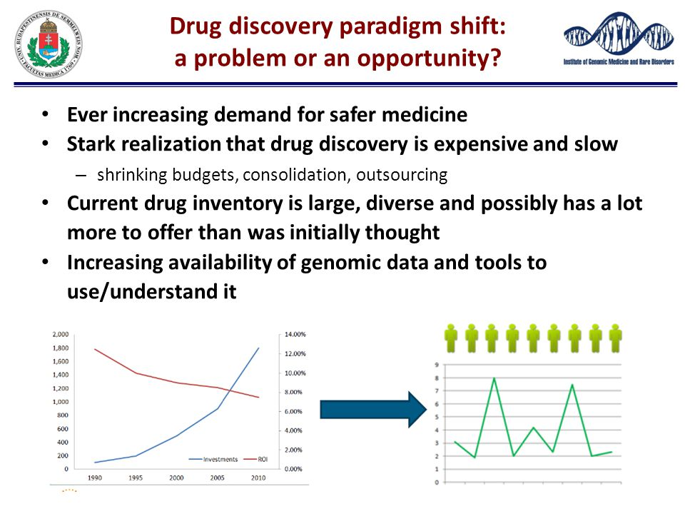 Drug discovery paradigm shift: a problem or an opportunity